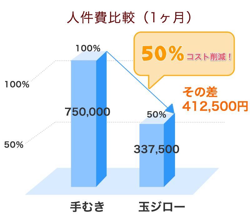 TJ1500型で1tを処理したときの1ヶ月人件費グラフ