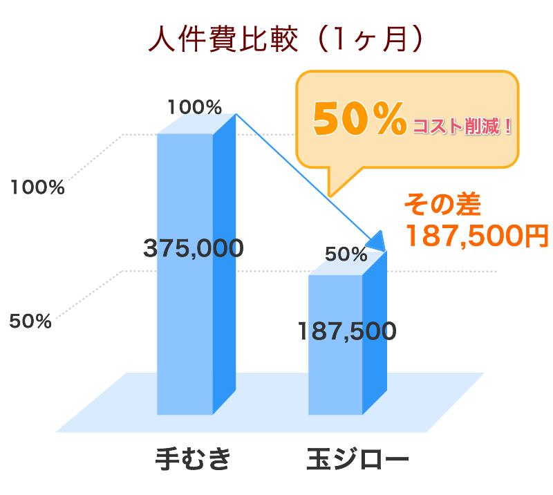TJ840型で500kgを処理したときの1ヶ月人件費グラフ