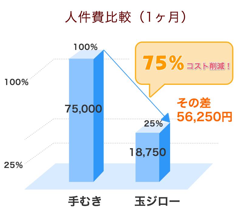 TJ840型で100kgを処理したときの1ヶ月人件費グラフ